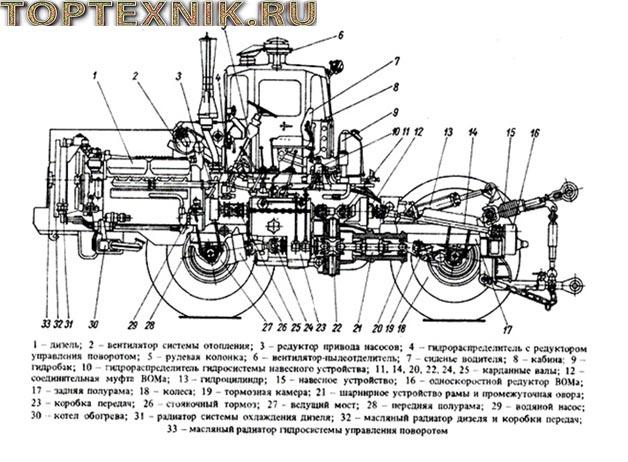 Трактор К-700 «Кировец» - Технические характеристики