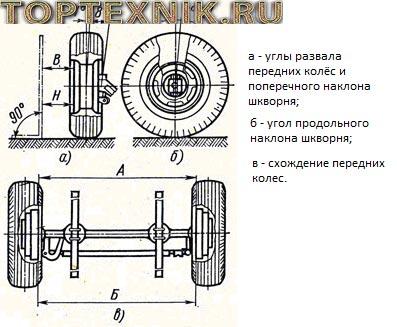 Схема установки управляемых колёс