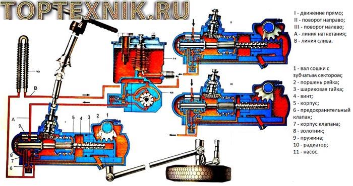 Схема ГУРа КамАЗ
