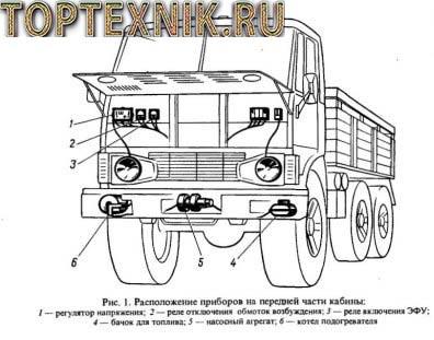 Схема проводки КамАЗ 5320