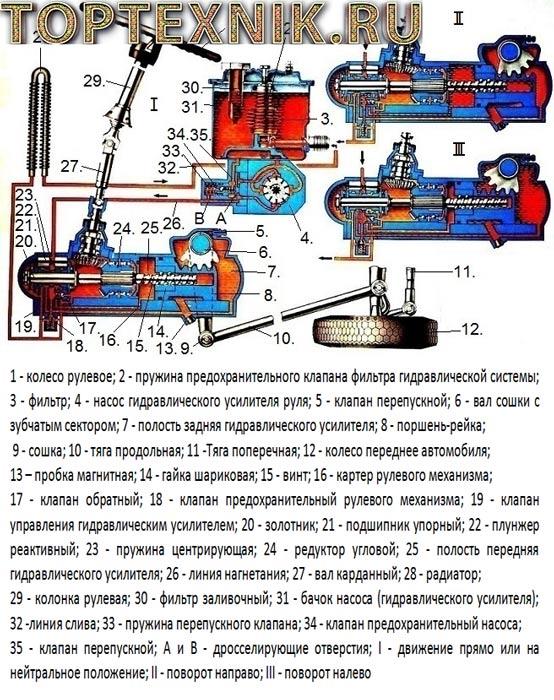 Схема ГУР КамАЗ