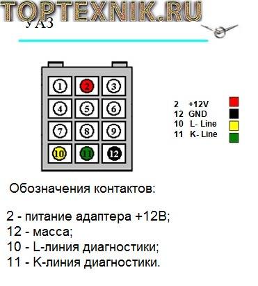 Диагностический разъём УАЗ