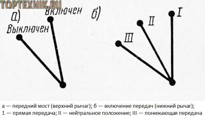 Положение рычагов раздатки УАЗ