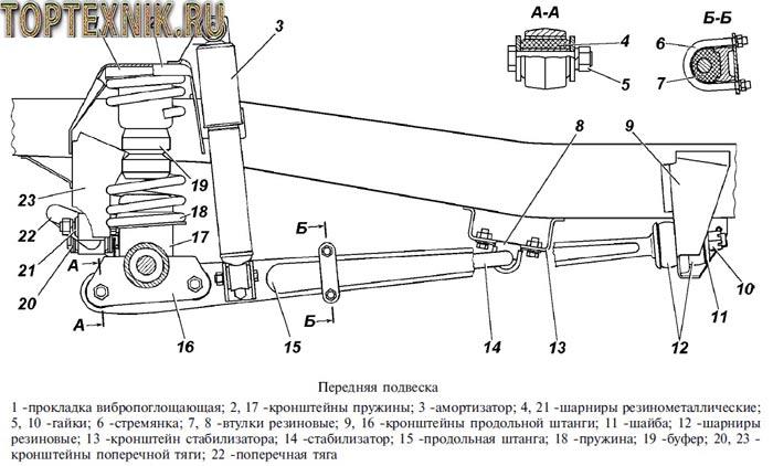 УАЗ 31519 подвеска