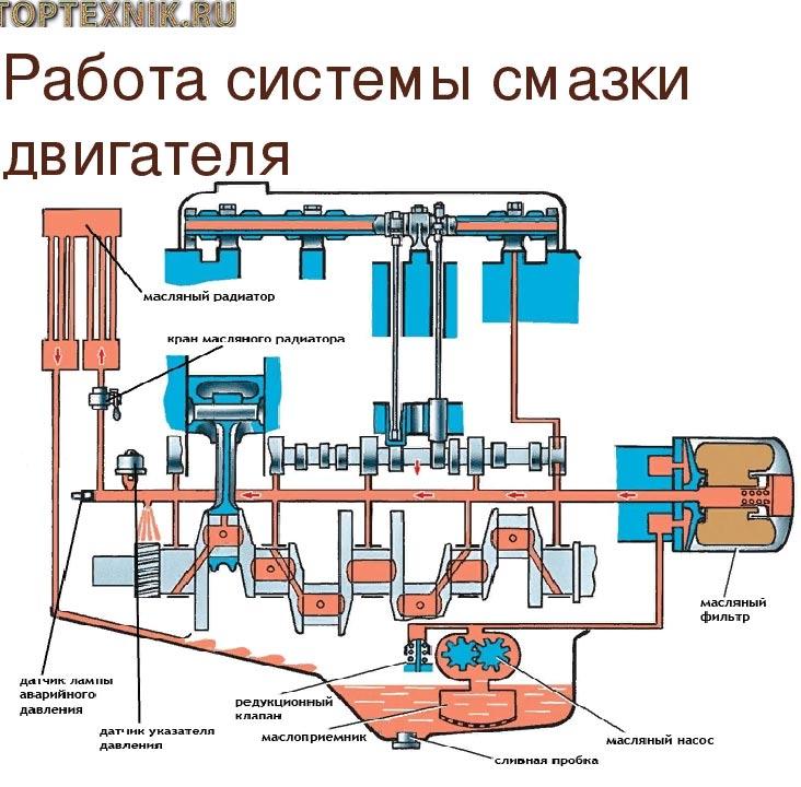 схема смазки двигателя