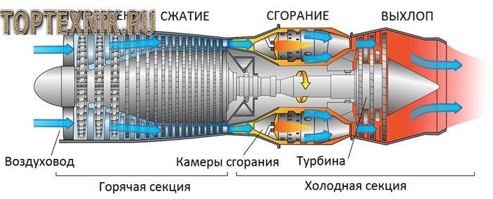 Схема включения в процесс